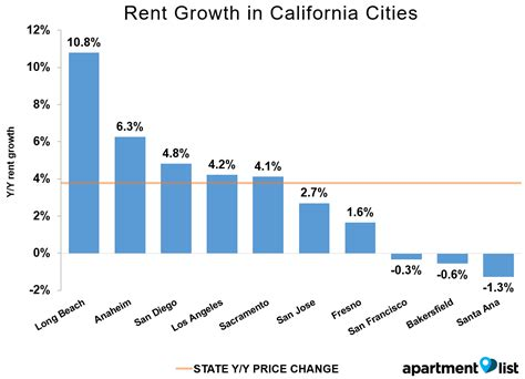 average apartment rent apartment average apartment rent in irvine ca average
