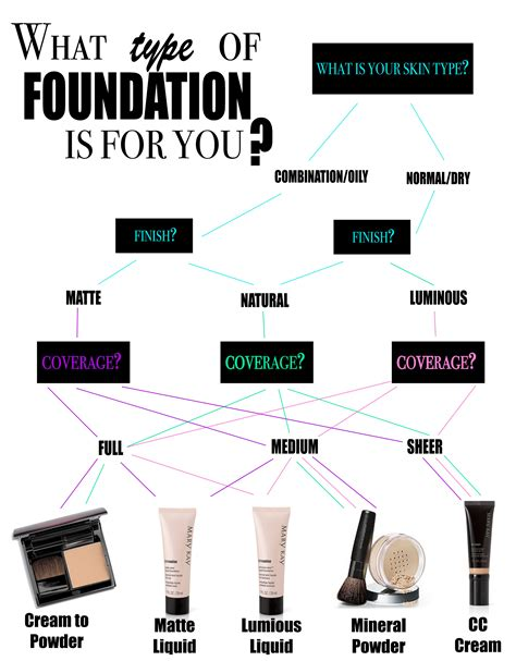 house foundation types 101 the best type of foundation for your skin