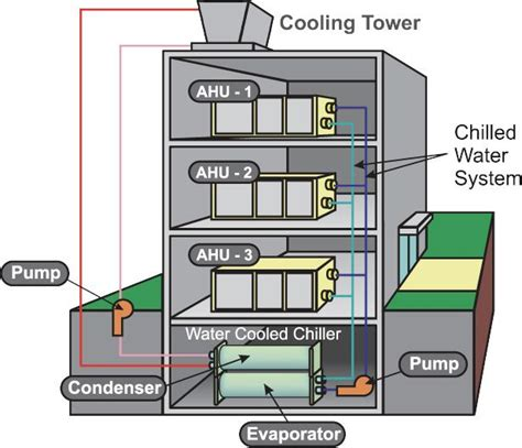 What Is A Chiller Air Conditioning System by 7 Best Construction Information Images On