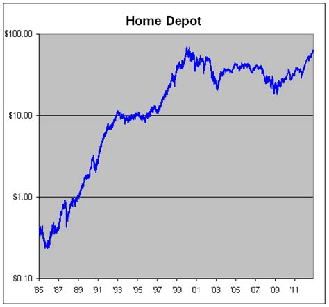 home depot closes in on all time high crossing wall