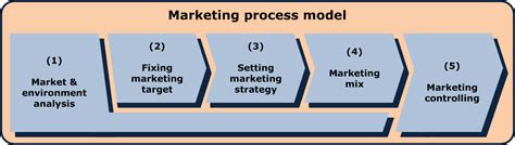 5 Step Marketing Plan A Sales And Marketing Strategy For file marketing process model png