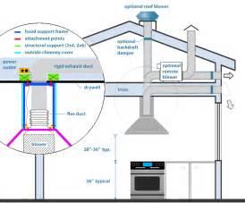 Kitchen island hood installation imagegood info