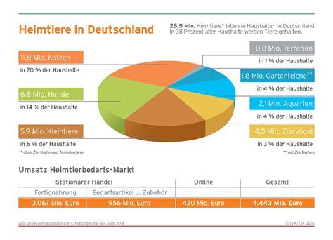 wann ist winterreifenpflicht in deutschland zzf deutscher heimtiermarkt 2014 weiter stark