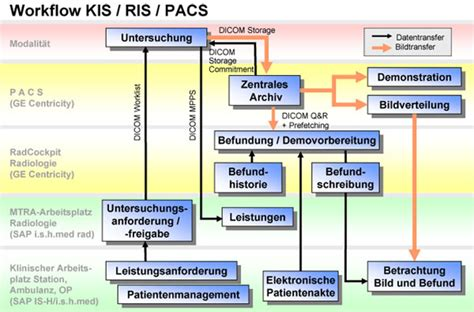 ris pacs workflow diagram pacs workflow pacs dicom services and processes workflow