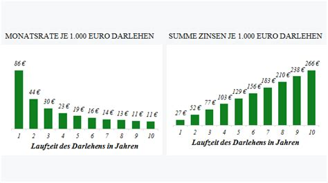 kfw bank kreditrechner kreditvergleich g 252 nstige kredite darlehen vergleichen