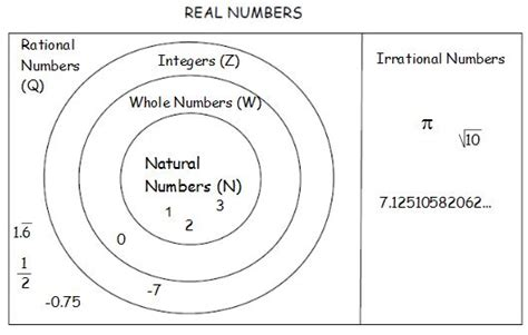 subset diagram mrs grieser s algebra wiki wikigrieser real number subsets