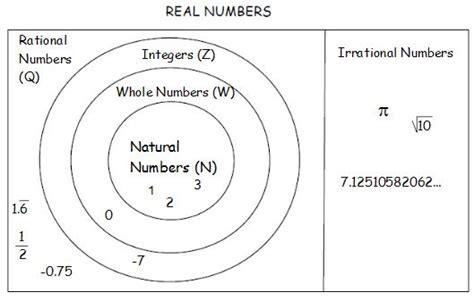 number sets diagram mrs grieser s algebra wiki wikigrieser real number subsets