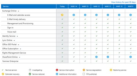 Office 365 Health Monitoring Office 365 With The Service Health Dashboard