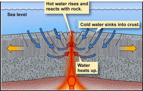 What Makes Cold Water Sink Toward The Floor by Gc4z7ge Hydrothermal Intrusion Earthcache In