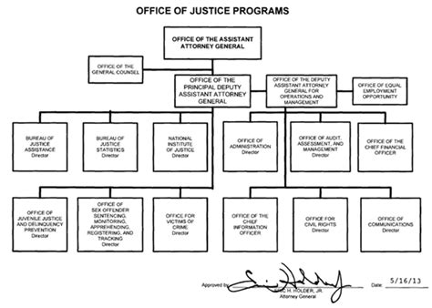 department of justice fraud section organization mission and functions manual office of