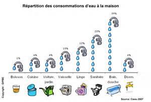r 233 partition des consommations d eau 224 la donn 233 es