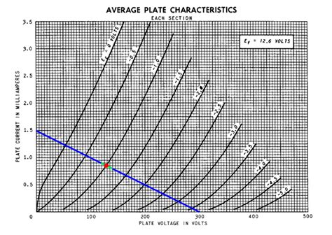 plate load resistor calculator 12ax7 220k plate resistor 28 images ei ecc83 12ax7 smooth plate tubedepot diy 12au7 pre