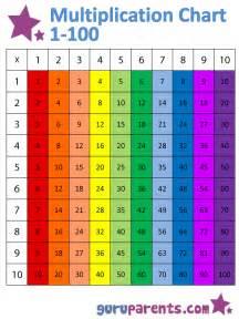 1 10 times tables chart guruparents