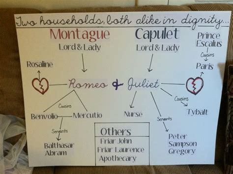 romeo and juliet theme chart romeo and juliet character map anchor chart 9th and 12th