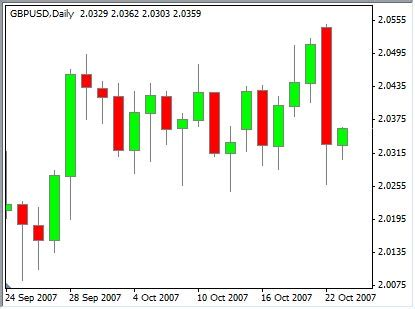 candele giapponesi pdf candlestick charts helical it solutions pvt ltd
