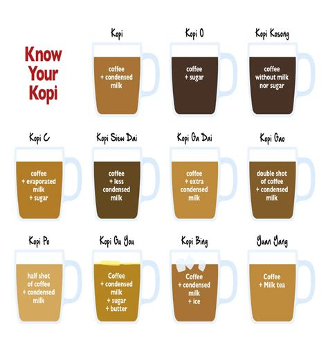 Ordering Coffee And Tea In Singapore by Your Guide To Ordering Kopi At A Singapore Kopitiam