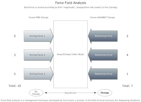 field analysis template exle image model 1 field analysis