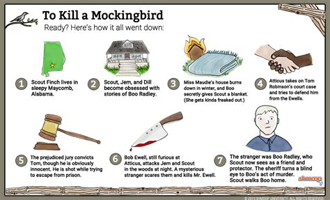 to kill a mockingbird key themes and quotes plot in to kill a mockingbird chart