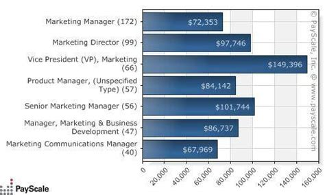 Entry Level Mba Marketing Salary by Business Administration Salary Defenderauto Info