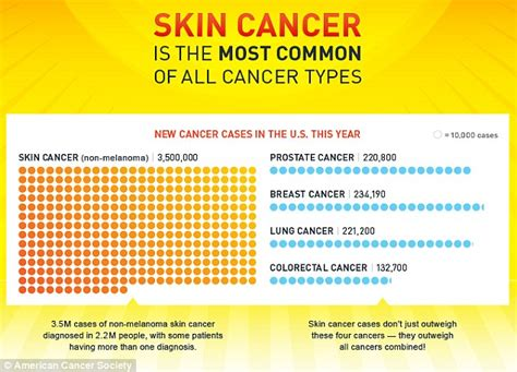 what is the most common form of color blindness how to tell if you skin cancer from irregular moles
