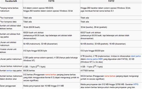 perbedaan format exfat dan fat32 komputer perbedaan file system ntfs fat32 fat16