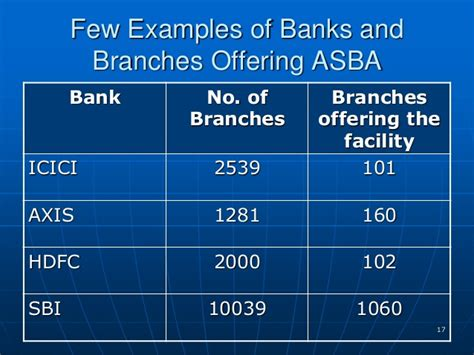 asba bank application supported by blocked amount asba