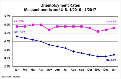 Search Unemployment Ma The Mass Unemployment Rate Is Now 3 2 Percent Bostonomix