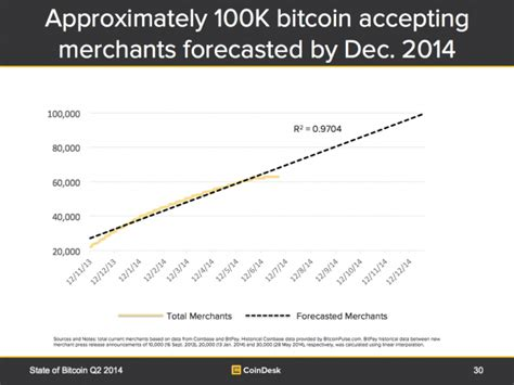 Bitcoin Merchant Account 5 by State Of Bitcoin Reports Archives Logicoins