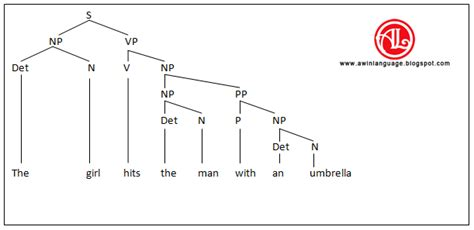 structure tree diagram five definitions of structure awin language