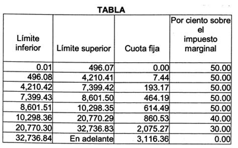 tarifa de impuesto sobre la renta 2016 nomina gaceta parlamentaria a 241 o viii n 250 mero 1851 v jueves 29