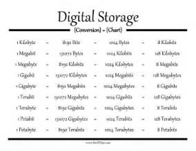 digital storage conversion chart