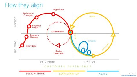 design thinking lean startup agileux lean start up design thinking and how it all
