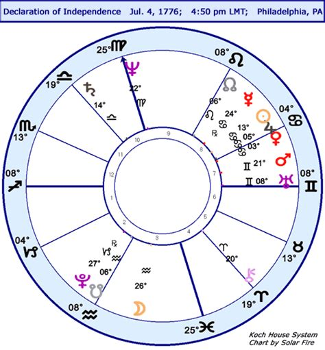 astrology room daily astrology horoscope us rudhyar stariq