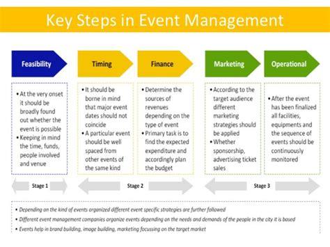 design in event management 3 event management banner ads design tips designhill
