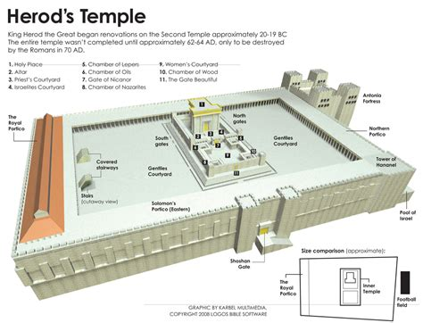 diagram of the temple in jerusalem image gallery herod s temple layout