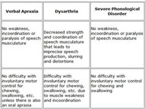 Dysarthria Worksheets