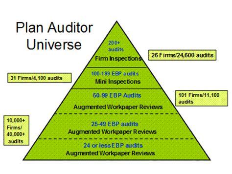 Reporting Compliance Enforcement Manual Chapter 4 Oca Enforcement Programs United States It Audit Universe Template