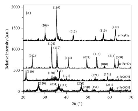 xrd pattern of iron oxide nanoparticles supported nanosized α feooh improves efficiency of