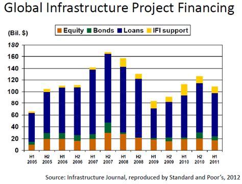 cap inv infrastructure equity fund wholesale urbanomics capital markets development in emerging economies