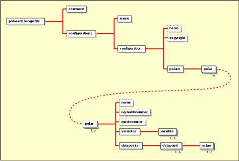 file file extension file format file type xml icon xml polar data format