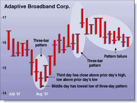 pattern finder failed to find are three bar patterns reliable for stocks january 2000