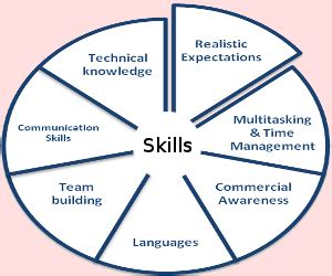 Top Skills To Be An Mba by Amrita Speaking From Skills That Employers Look For
