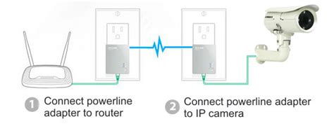 power line ethernet adapters for network ip cameras