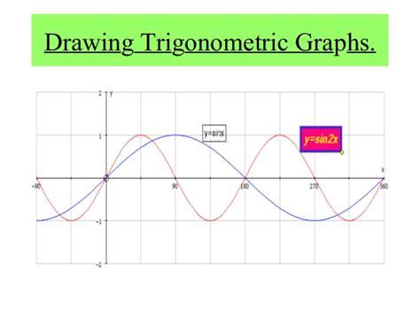 drawing a graph drawing trigonometric graphs