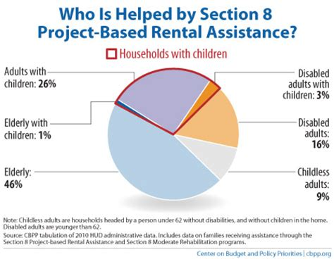 what does section 8 housing mean policy basics section 8 project based rental assistance