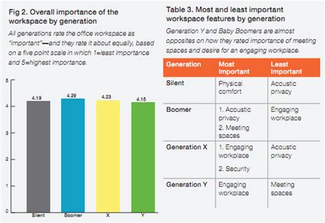 Knoll Desks Study Generational Differences In The Workplace And What