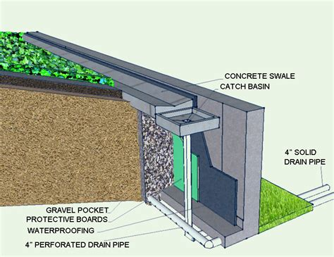 french drainage system for sub surface drainage