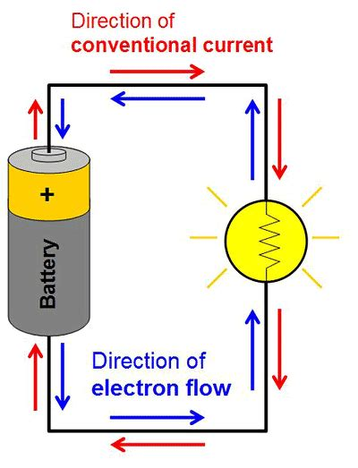 flow of electric current in a circuit in a cell circuit does the current flow from negative