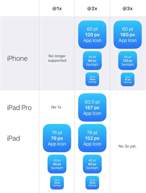 xcode design app icon xcode ios how to set app icon and launch images stack