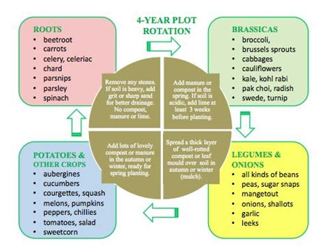 crop rotation give it a go http www woollygreen